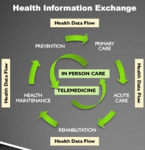 Health Information Exchange Chart
